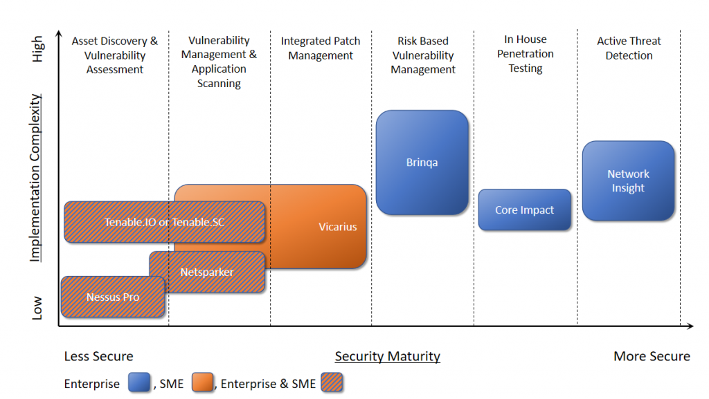 security maturity model s4apps