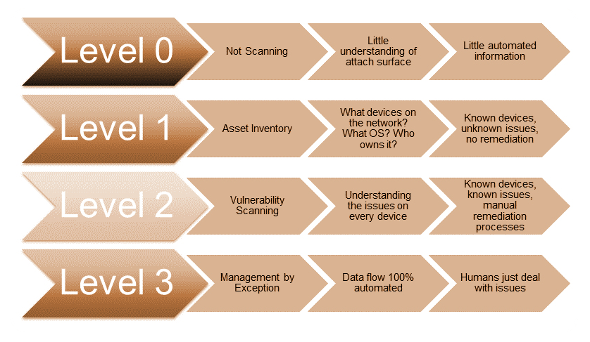 security maturity model